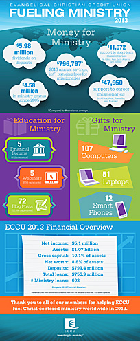 Primary 2013 annual report infographic