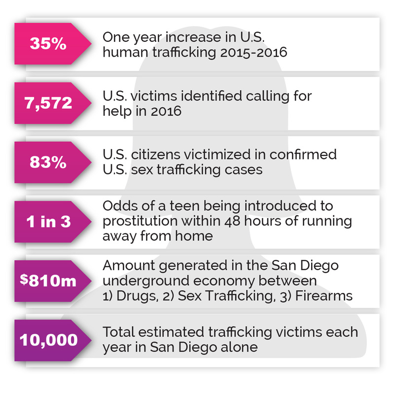 Statistics: 35% - One year increase in U.S. human trafficking 2015-2016.  7,572 U.S. victims identified calling for help in 2016.  83% U.S. citizens victimized in confirmed U.S. sex trafficking cases. 1 in 3 of a teen being introduced to prostitution within 48 hours of running away from home.  $810m amount generated in the San Diego underground economy between 1) Drugs, 2) Sex Trafficking 3) Firearms.  10,000 Total estimated trafficking victims each year in San Diego alone.